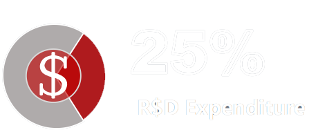 R$D expenditure take over 25%of all the financial       expenditureanually
